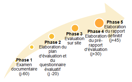 evaluation externe 2a accompagner autrement